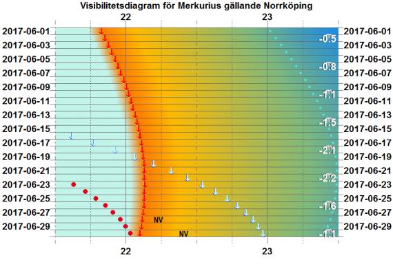 Visibilitetsdiagram för Merkurius i juni 2017 (gäller exakt för Norrköping)