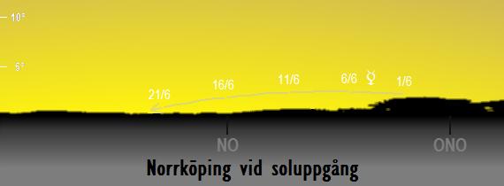 Merkurius position på himlen vid soluppgången sedd från Norrköping i juni 2017