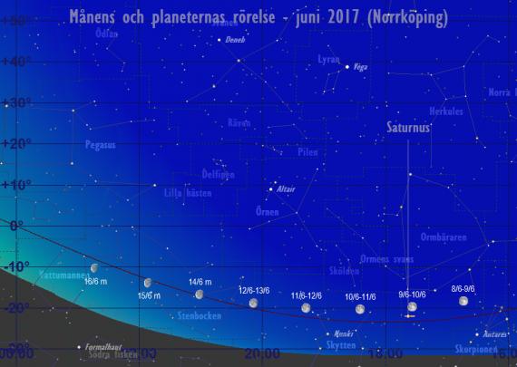 Månens och planeternas rörelse 9/6-16/6 2017