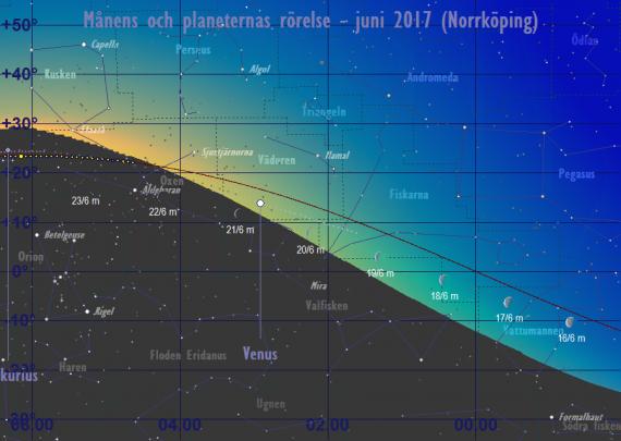 Månens och planeternas rörelse 17/6-24/6 2017