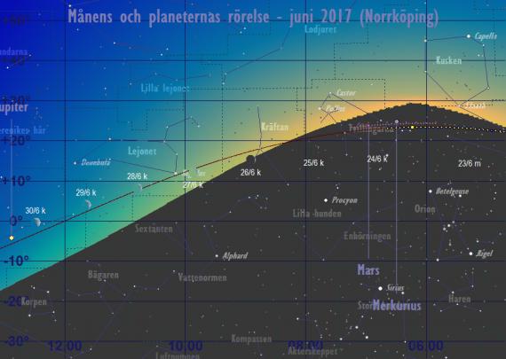 Månens och planeternas rörelse 23/6-30/6 2017