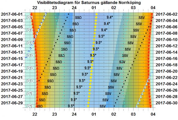 Visibilitetsdiagram för Saturnus i juni 2017 (gäller exakt för Norrköping)