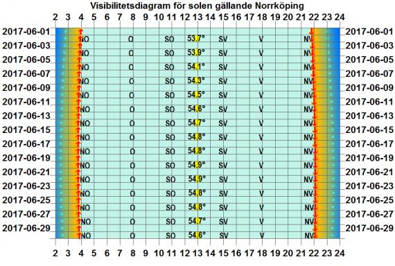Solens visibilitetsdiagram för Norrköping i juni 2017
