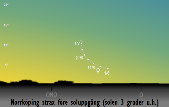 Venus position på himlen mot öster strax före soluppgången sedd från Norrköping i juni 2017