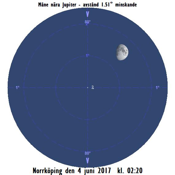 Månen nära Jupiter på efternatten den 4 juni 2017 kl. 02:20.