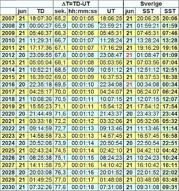 Tider för inträffande av sommarsolståndet åren 2007 till 2030