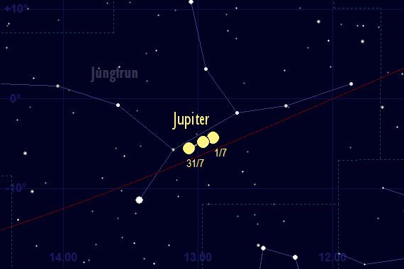 Jupiters skenbara färd framför stjärnhimlen i juli 2017