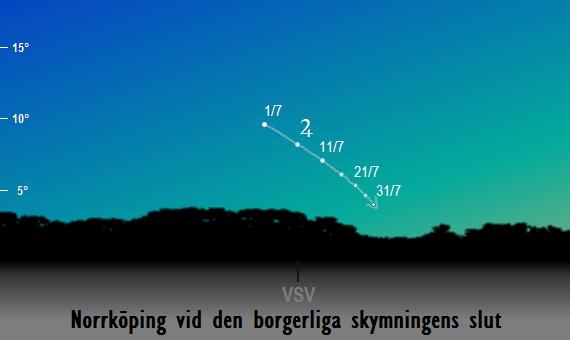 Jupiters position på himlen vid den borgerliga skymningens slut sedd från Norrköping i juli 2017