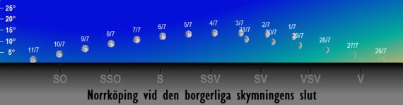 Månens position på himlen vid den borgerliga skymningens slut i juli 2017