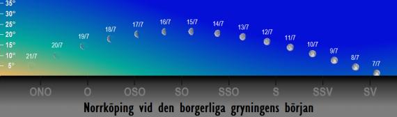 Månens position på himlen vid den borgerliga gryningens början i juli 2017