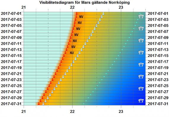 Visibilitetsdiagram för Mars i juli 2017 (gäller exakt för Norrköping)