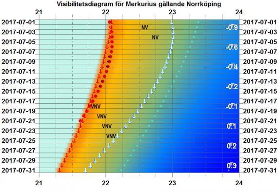 Visibilitetsdiagram för Merkurius i juli 2017 (gäller exakt för Norrköping)