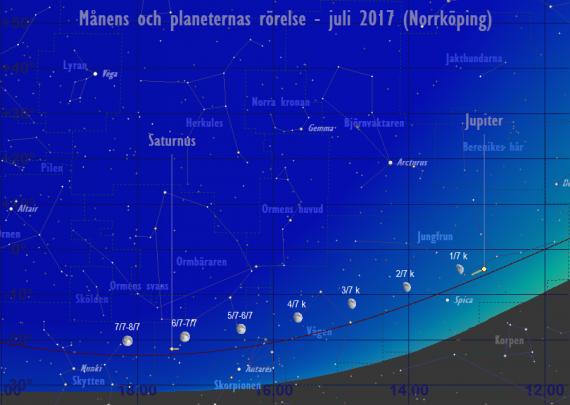 Månens och planeternas rörelse 1/7-8/7 2017