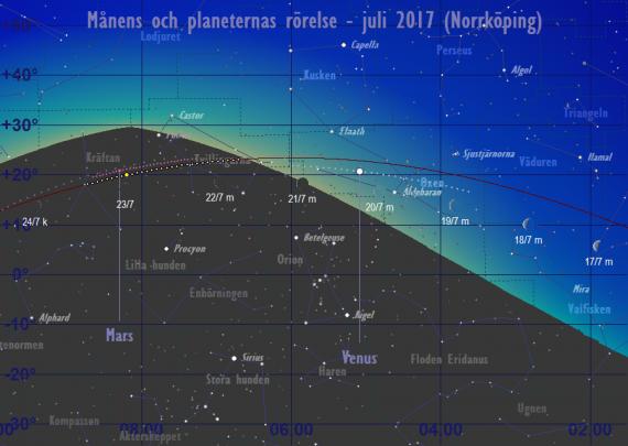 Månens och planeternas rörelse 17/7-24/7 2017