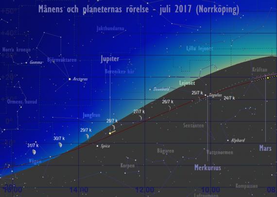 Månens och planeternas rörelse 24/7-31/7 2017