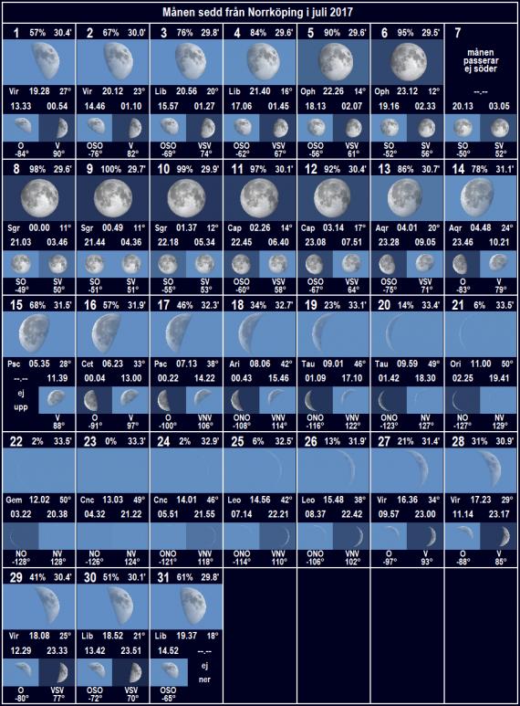 Månen sedd från Norrköping i juli 2017