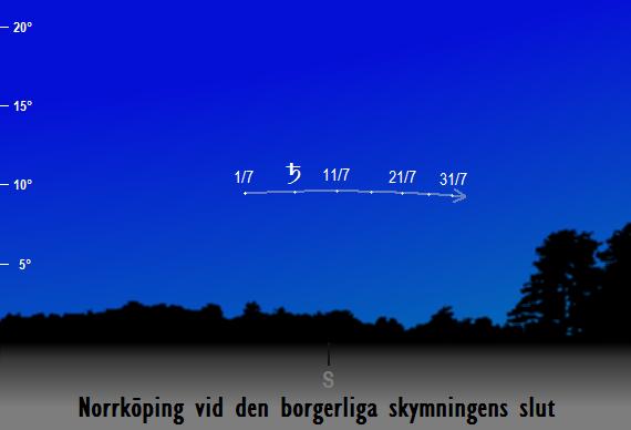Saturnus position på himlen vid den borgerliga skymningens slut sedd från Norrköping i juli 2017