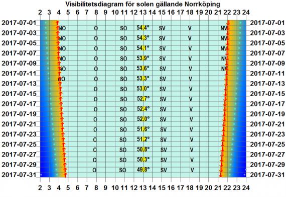 Solens visibilitetsdiagram för Norrköping i juli 2017