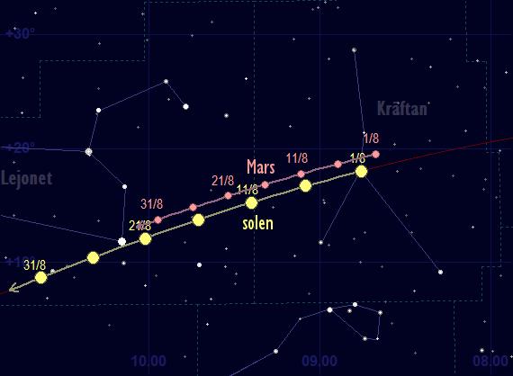 Mars bana framför stjärnhimlen i augusti 2017