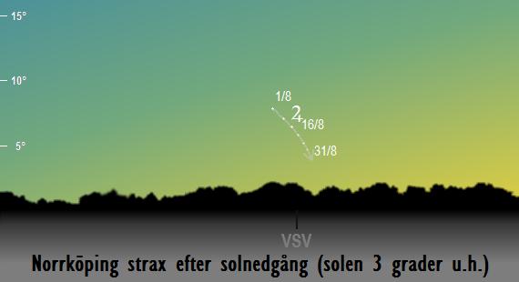 Jupiters position på himlen strax efter solnedgången sedd från Norrköping i augusti 2017