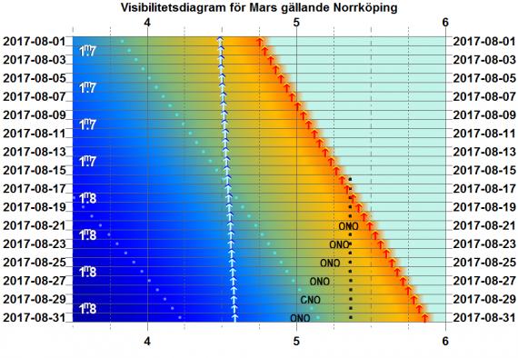 Visibilitetsdiagram för Mars i augusti 2017 (gäller exakt för Norrköping)