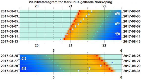 Visibilitetsdiagram för Merkurius i augusti 2017 (gäller exakt för Norrköping)