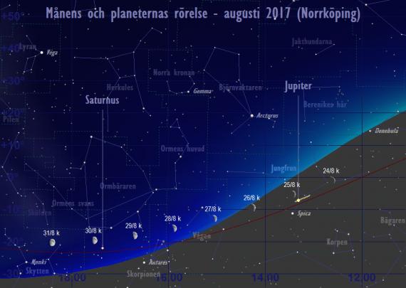 Månens och planeternas rörelse 24/8-31/8 2017