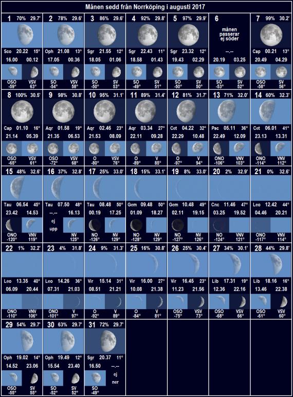 Månen sedd från Norrköping i augusti 2017