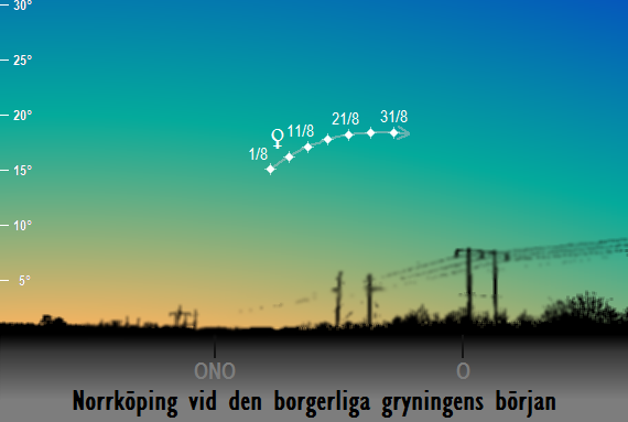 Venus position på himlen mot öster och ostnordost vid den borgerliga gryningens början sedd från Norrköping i augusti 2017