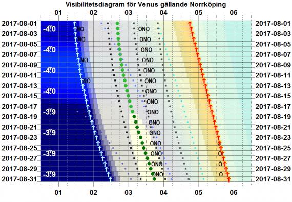 Visibilitetsdiagram för Venus i augusti 2017 (gäller exakt för Norrköping)