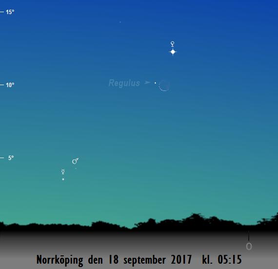 Merkurius, Mars, Regulus, Venus och månskärans position på himlen mot öster på morgonen den 18 september 2017 kl. 05:15 (sedd från Norrköping)