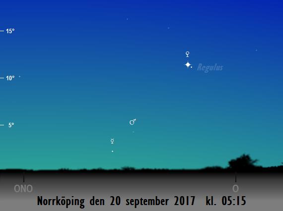 Merkurius, Mars, Venus och Regulus position på himlen mot öster på morgonen den 20 september 2017 kl. 05:15 (sedd från Norrköping)