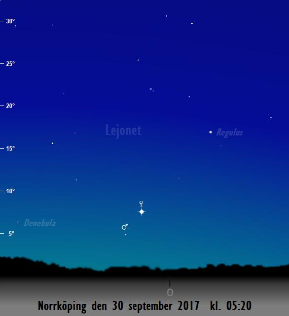 Mars och Venus position på himlen mot öster på morgonen den 30 september 2017 kl. 05:20 (sedd från Norrköping)