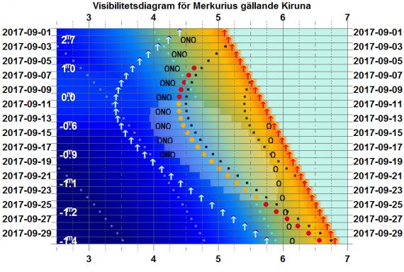 Visibilitetsdiagram för Merkurius i september 2017 (gäller exakt för Kiruna)