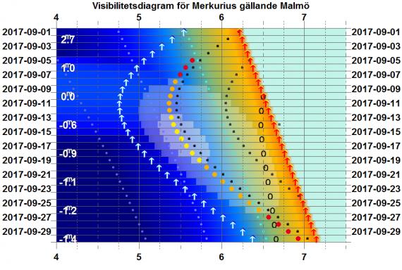 Visibilitetsdiagram för Merkurius i september 2017 (gäller exakt för Malmö)