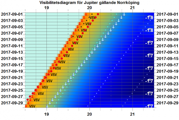 Visibilitetsdiagram för Jupiter i september 2017 (gäller exakt för Norrköping)