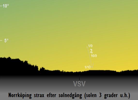 Jupiters position på himlen strax efter solnedgången sedd från Norrköping i september 2017