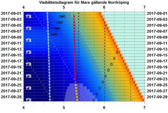 Visibilitetsdiagram för Mars i september 2017 (gäller exakt för Norrköping)