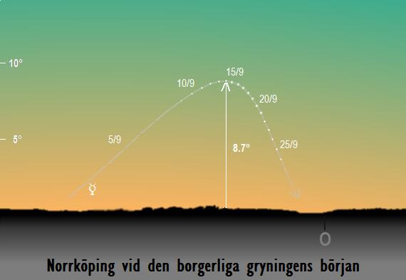 Merkurius position på himlen vid den borgerliga gryningens början sedd från Norrköping i september 2017