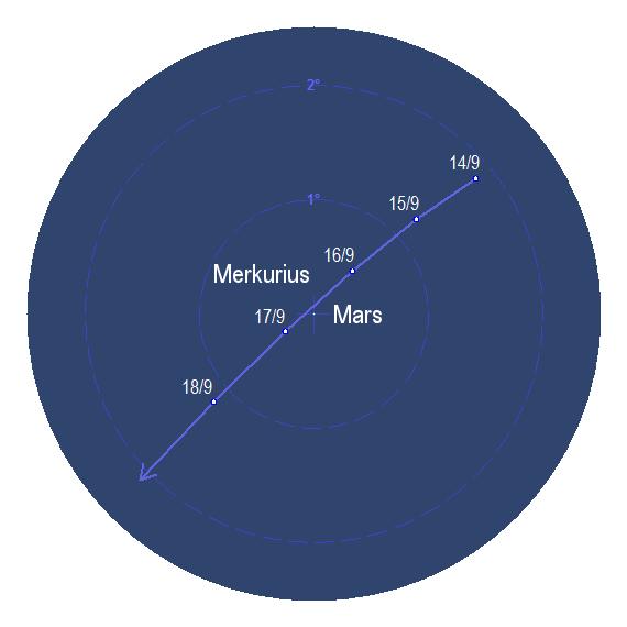 Merkurius passerar nära Mars kring den 16 och 17 september 2017