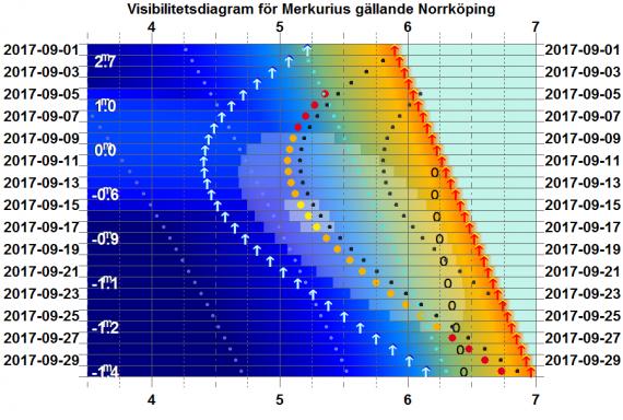 Visibilitetsdiagram för Merkurius i september 2017 (gäller exakt för Norrköping)