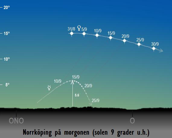 Merkurius och Venus position på morgonhimlen när solen befinner sig 9 grader under horisonten sedd från Norrköping i september 2017