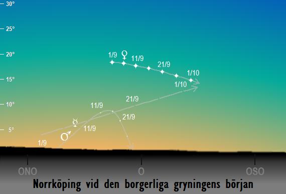 Venus, Merkurius och Mars position på himlen vid den borgerliga gryningens början sedd från Norrköping i september 2017