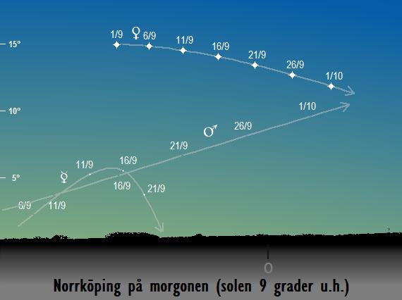 Venus, Merkurius och Mars position på morgonhimlen när solen befinner sig 9 grader under horisonten sedd från Norrköping i september 2017