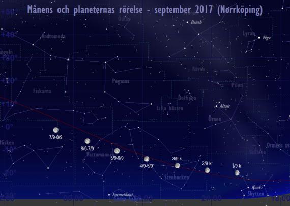 Månens och planeternas rörelse 1/9-8/9 2017