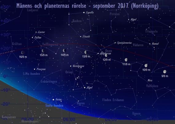 Månens och planeternas rörelse 9/9-16/9 2017