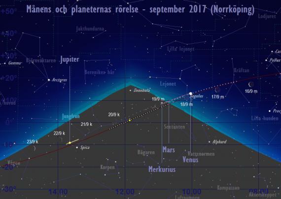 Månens och planeternas rörelse 16/9-23/9 2017