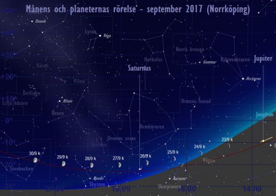 Månens och planeternas rörelse 23/9-30/9 2017