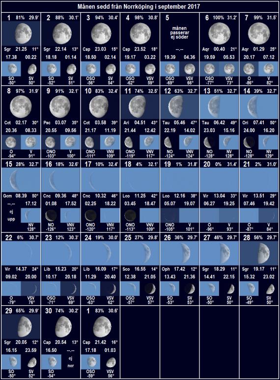 Månen sedd från Norrköping i september 2017