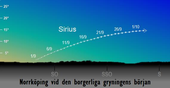 Sirius position på himlen vid den borgerliga gryningens början sedd från Norrköping i september 2017